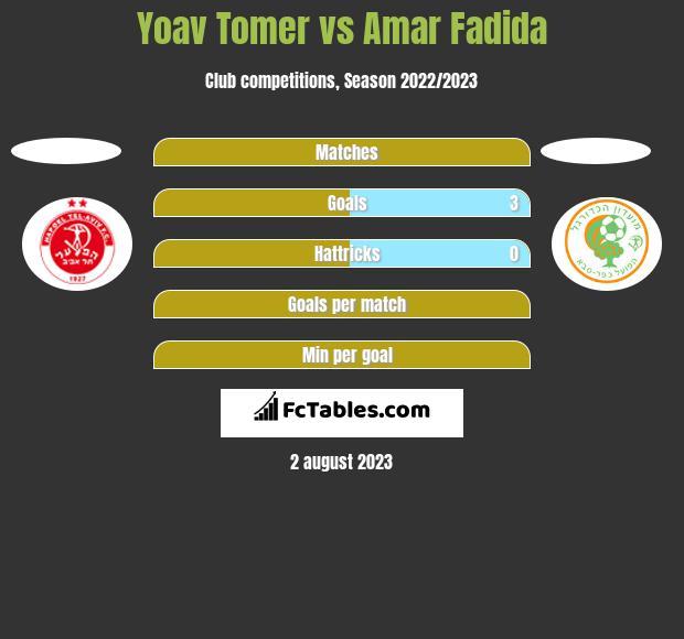 Yoav Tomer vs Amar Fadida h2h player stats