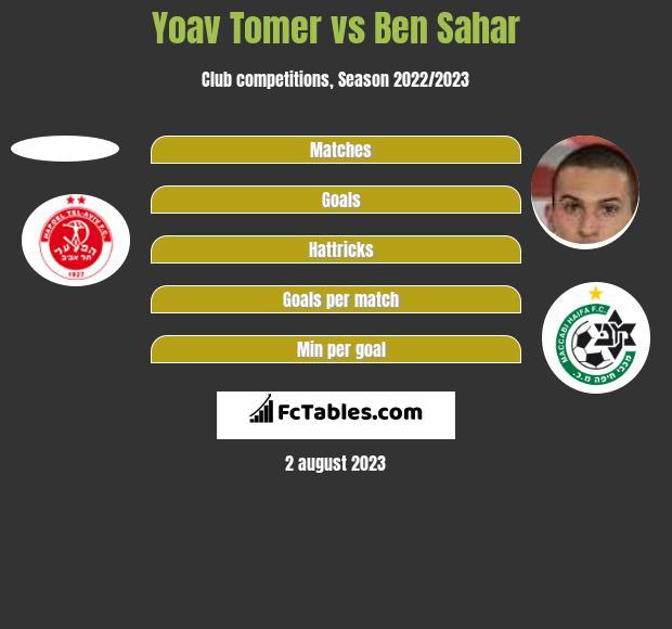Yoav Tomer vs Ben Sahar h2h player stats