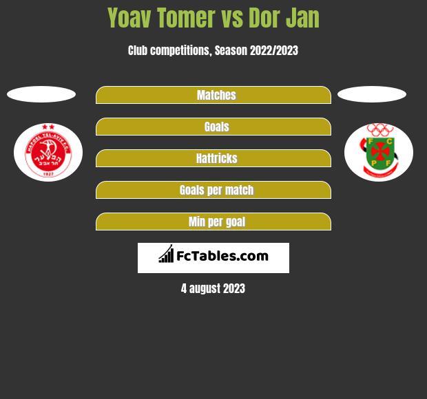 Yoav Tomer vs Dor Jan h2h player stats