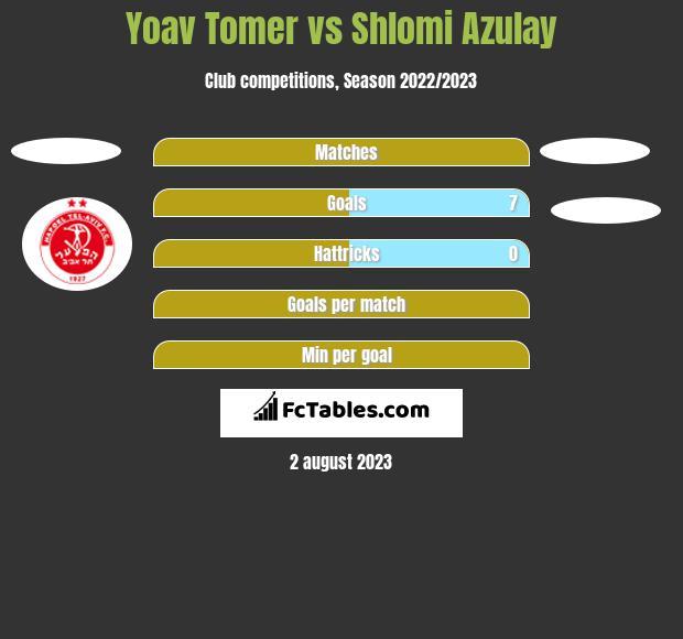 Yoav Tomer vs Shlomi Azulay h2h player stats