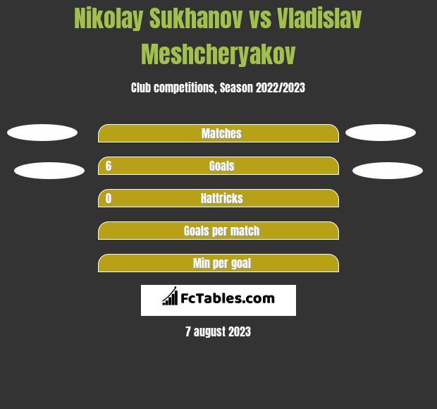 Nikolay Sukhanov vs Vladislav Meshcheryakov h2h player stats