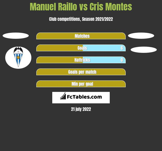 Manuel Raillo vs Cris Montes h2h player stats
