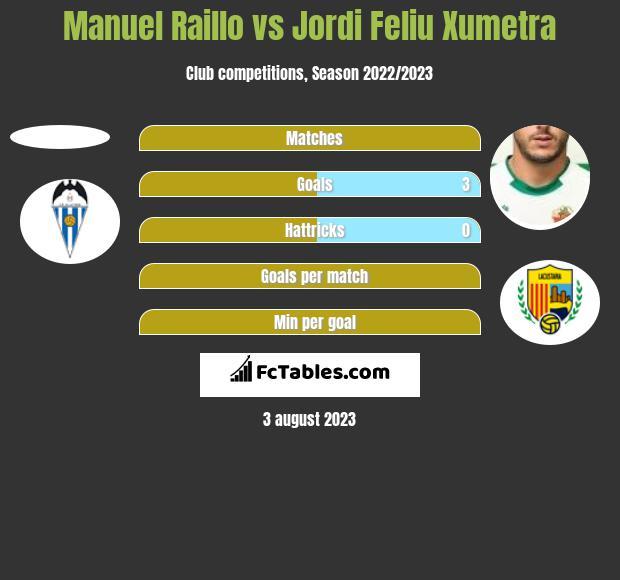 Manuel Raillo vs Jordi Feliu Xumetra h2h player stats