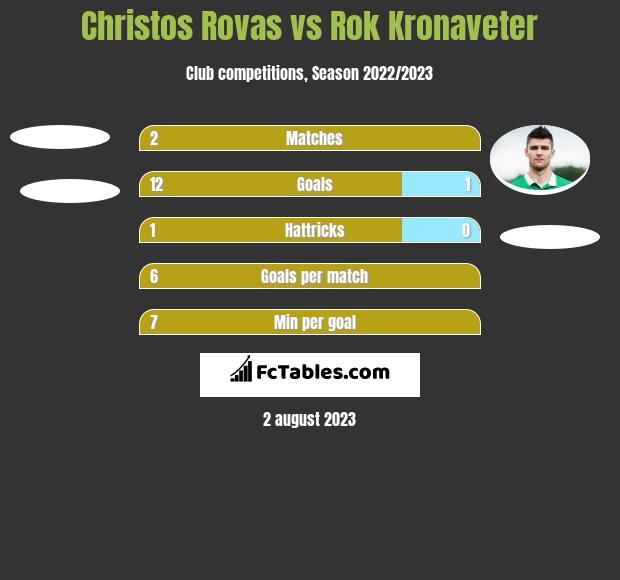 Christos Rovas vs Rok Kronaveter h2h player stats