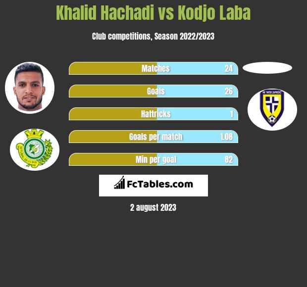 Khalid Hachadi vs Kodjo Laba h2h player stats