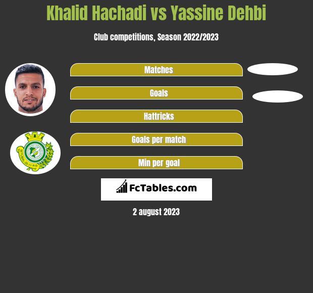 Khalid Hachadi vs Yassine Dehbi h2h player stats