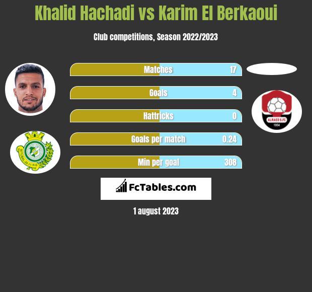 Khalid Hachadi vs Karim El Berkaoui h2h player stats