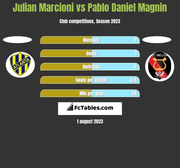 Julian Marcioni vs Pablo Daniel Magnin h2h player stats