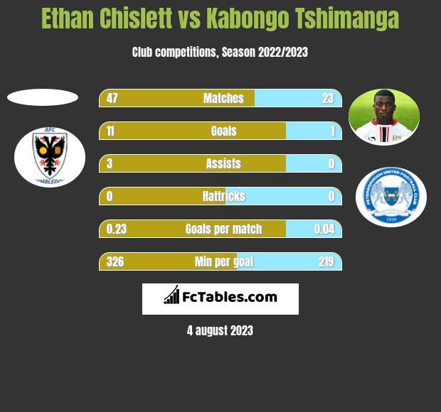 Ethan Chislett vs Kabongo Tshimanga h2h player stats