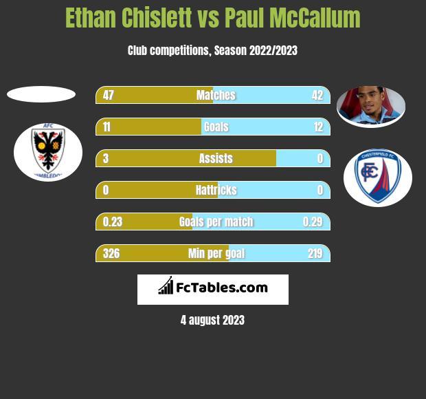 Ethan Chislett vs Paul McCallum h2h player stats