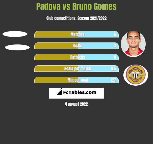 Padova vs Bruno Gomes h2h player stats