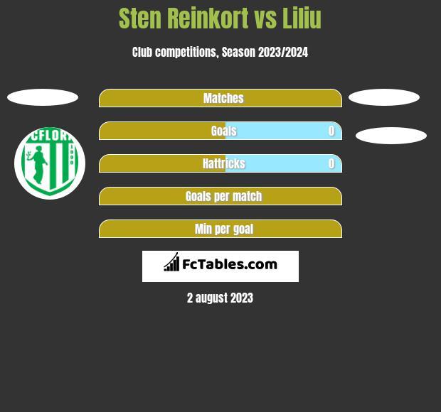 Sten Reinkort vs Liliu h2h player stats