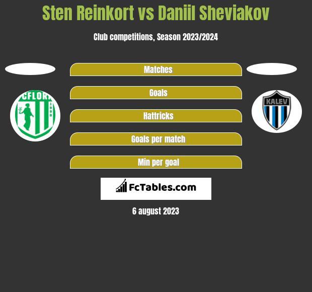 Sten Reinkort vs Daniil Sheviakov h2h player stats