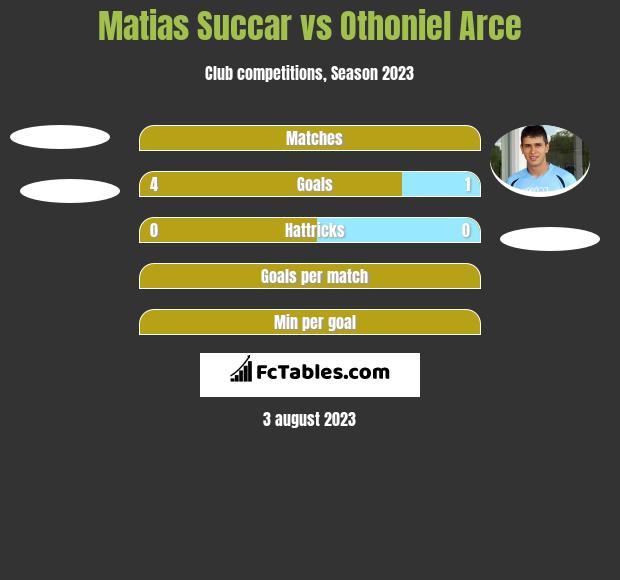 Matias Succar vs Othoniel Arce h2h player stats