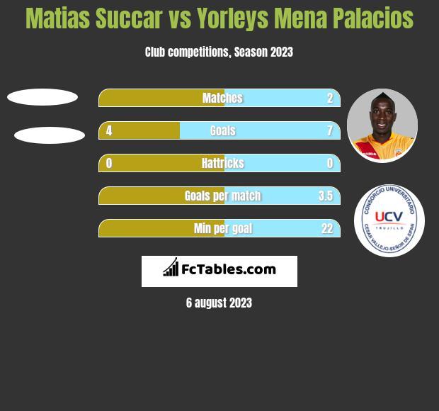 Matias Succar vs Yorleys Mena Palacios h2h player stats