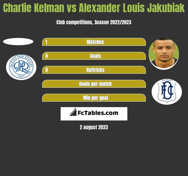 Charlie Kelman vs Alexander Louis Jakubiak h2h player stats