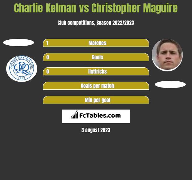 Charlie Kelman vs Christopher Maguire h2h player stats
