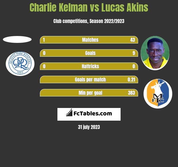 Charlie Kelman vs Lucas Akins h2h player stats