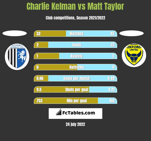 Charlie Kelman vs Matt Taylor h2h player stats