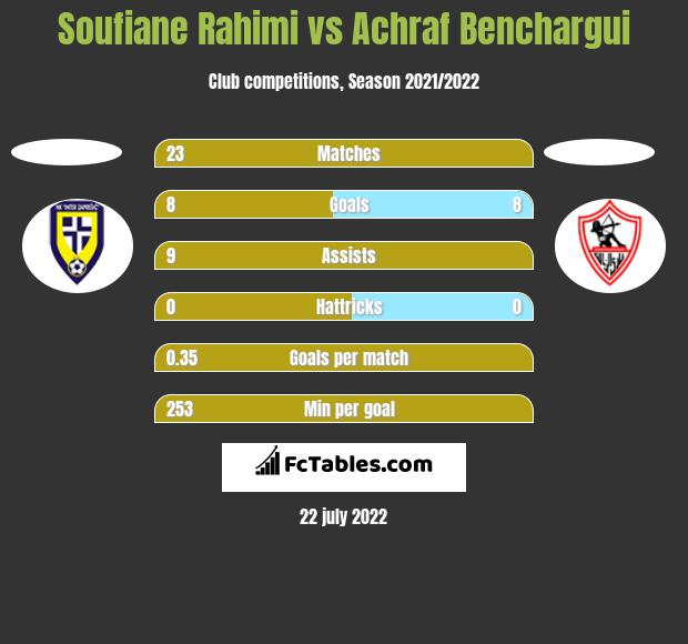 Soufiane Rahimi vs Achraf Benchargui h2h player stats