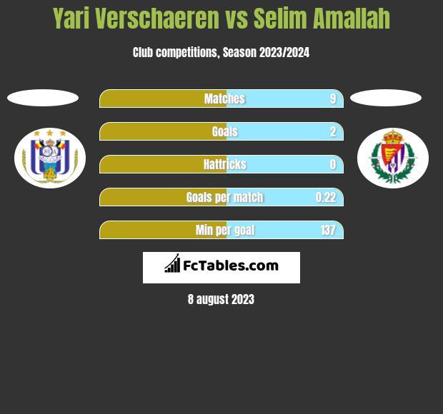 Yari Verschaeren vs Selim Amallah h2h player stats