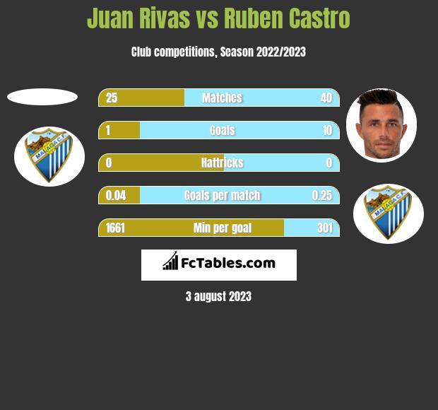 Juan Rivas vs Ruben Castro h2h player stats
