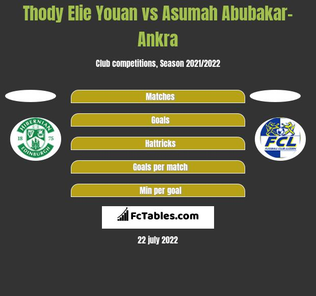 Thody Elie Youan vs Asumah Abubakar-Ankra h2h player stats