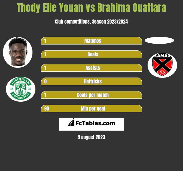 Thody Elie Youan vs Brahima Ouattara h2h player stats