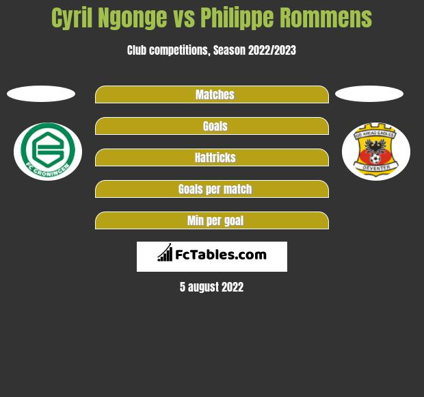 Cyril Ngonge vs Philippe Rommens h2h player stats