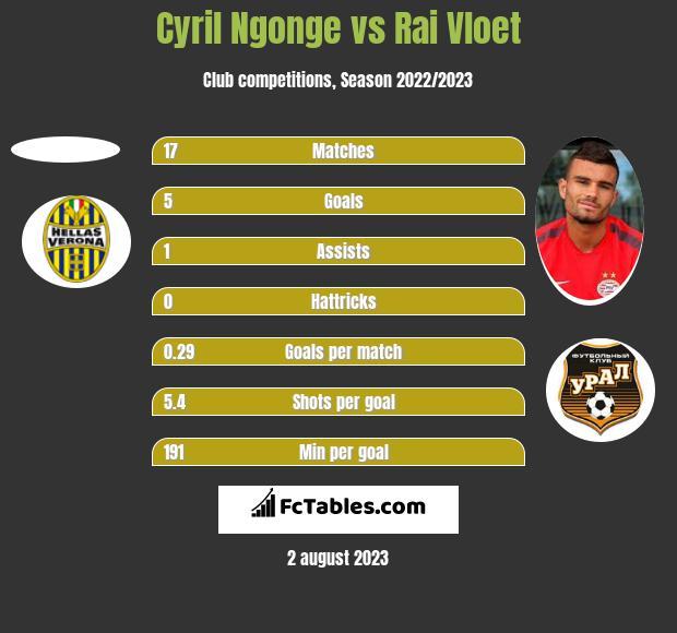 Cyril Ngonge vs Rai Vloet h2h player stats