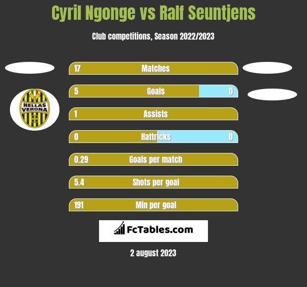Cyril Ngonge vs Ralf Seuntjens h2h player stats