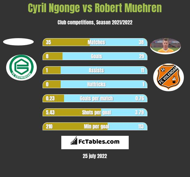 Cyril Ngonge vs Robert Muehren h2h player stats