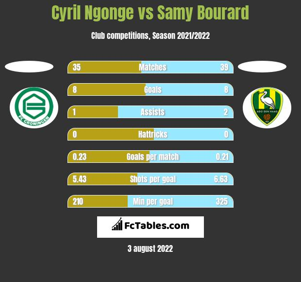 Cyril Ngonge vs Samy Bourard h2h player stats