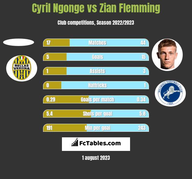 Cyril Ngonge vs Zian Flemming h2h player stats