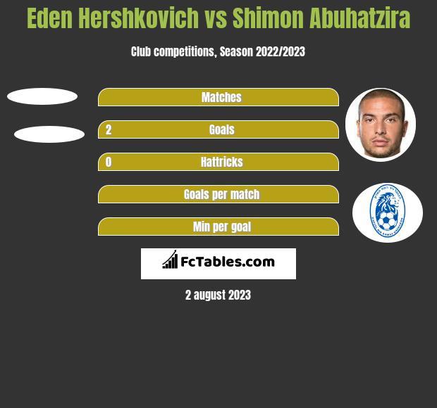 Eden Hershkovich vs Shimon Abuhatzira h2h player stats