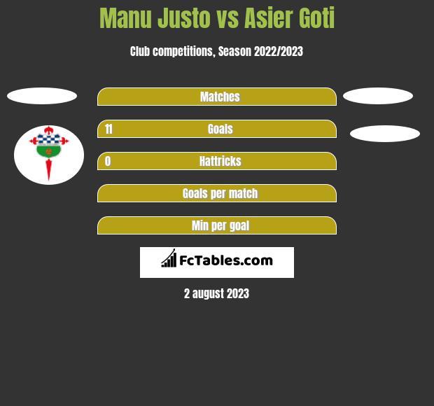 Manu Justo vs Asier Goti h2h player stats