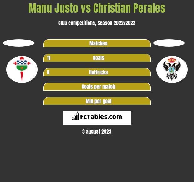 Manu Justo vs Christian Perales h2h player stats