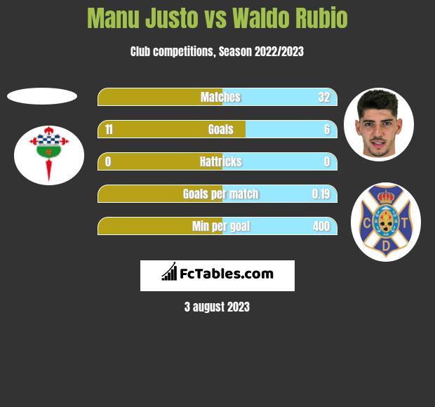 Manu Justo vs Waldo Rubio h2h player stats
