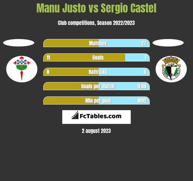 Manu Justo vs Sergio Castel h2h player stats