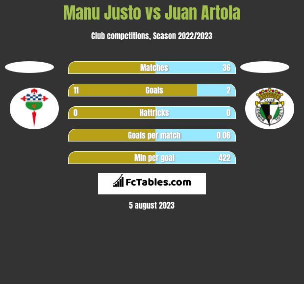 Manu Justo vs Juan Artola h2h player stats