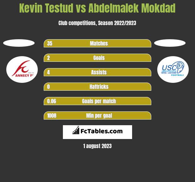 Kevin Testud vs Abdelmalek Mokdad h2h player stats