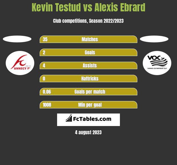Kevin Testud vs Alexis Ebrard h2h player stats