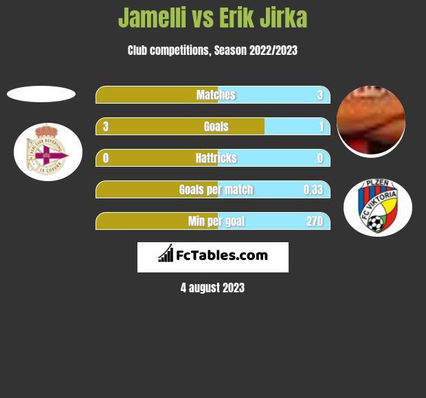 Jamelli vs Erik Jirka h2h player stats