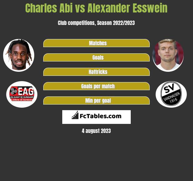 Charles Abi vs Alexander Esswein h2h player stats