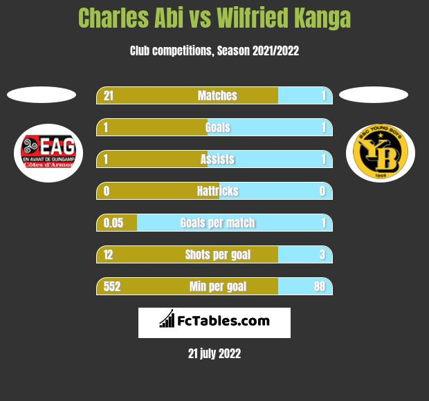 Charles Abi vs Wilfried Kanga h2h player stats