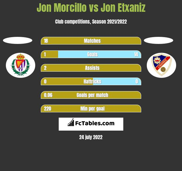 Jon Morcillo vs Jon Etxaniz h2h player stats