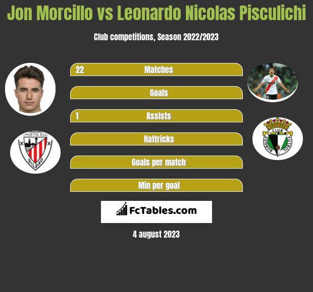 Jon Morcillo vs Leonardo Nicolas Pisculichi h2h player stats