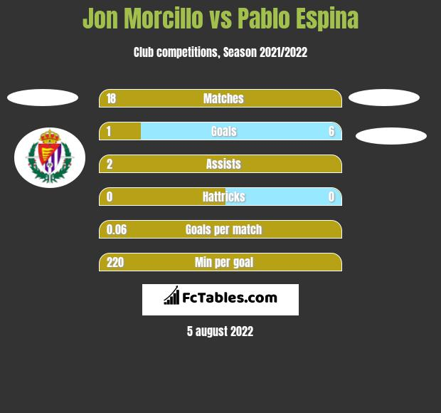 Jon Morcillo vs Pablo Espina h2h player stats