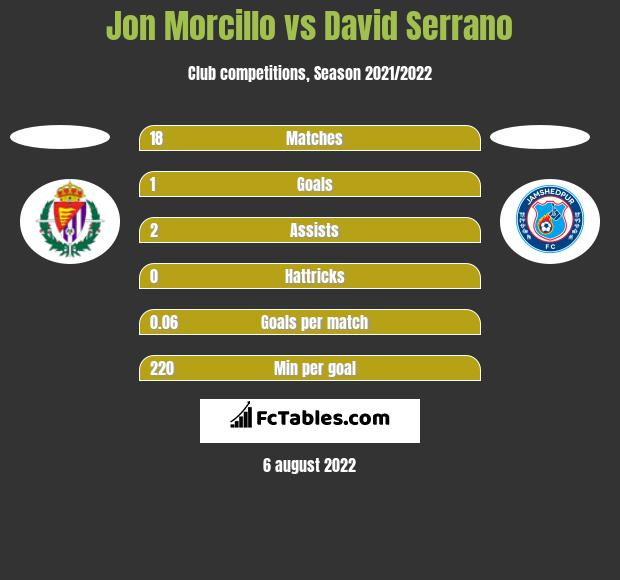 Jon Morcillo vs David Serrano h2h player stats