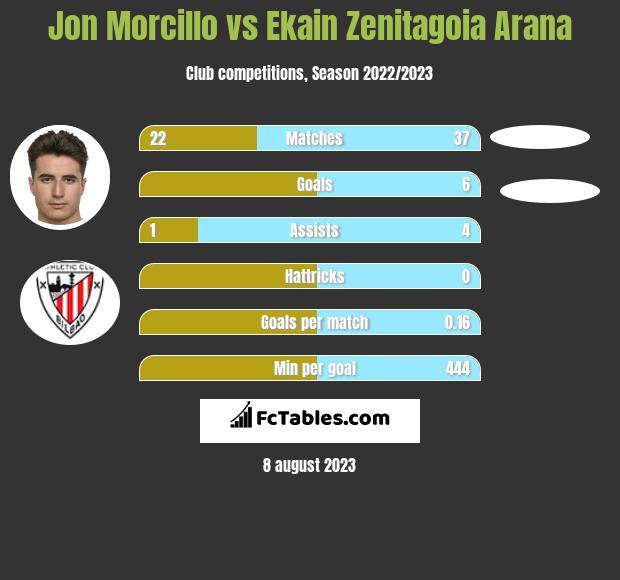 Jon Morcillo vs Ekain Zenitagoia Arana h2h player stats